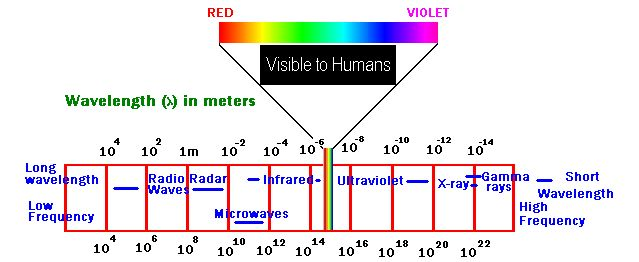 Meter Frequency Chart : When all you see is red what the meaning purpose of
