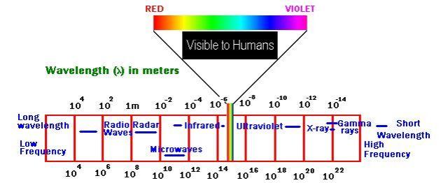 Visible Color Spectrum - 640 - 291